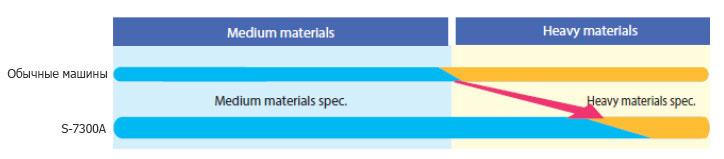 Возможность обработки тяжелых материалов