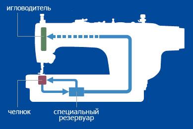 Система минимальной смазки